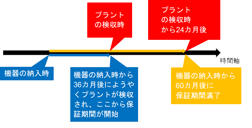 161118_epc%e3%82%b3%e3%83%b3%e3%83%88%e3%83%a9%e3%82%af%e3%82%bf%e3%83%bc%e3%81%ae%e4%b8%8b%e8%ab%8b%e3%81%91%e3%81%ae%e5%9b%b3%e2%91%a2