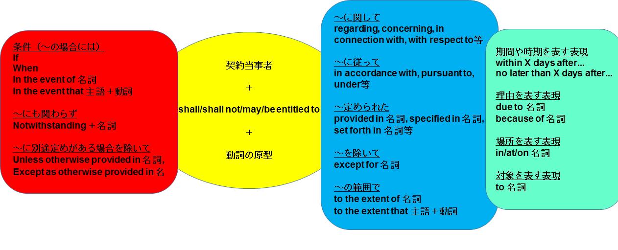 161121_%e8%8b%b1%e6%96%87%e5%a5%91%e7%b4%84%e3%81%ae%e5%9f%ba%e6%9c%ac%e7%9a%84%e3%81%aa%e5%bd%a2