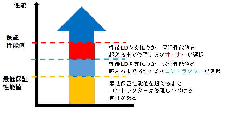 161118_%e6%80%a7%e8%83%bd%e4%bf%9d%e8%a8%bc%e3%81%ab%e9%96%a2%e3%81%99%e3%82%8b%e5%9b%b3%e2%91%a1