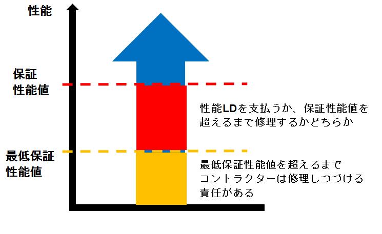 161118_%e6%80%a7%e8%83%bd%e4%bf%9d%e8%a8%bc%e3%81%ab%e9%96%a2%e3%81%99%e3%82%8b%e5%9b%b3%e2%91%a0