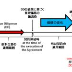 英文契約の基本的な表現~M&Aの全体像・流れ~